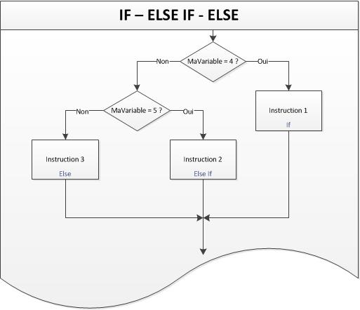Fonctionnement de ElseIf