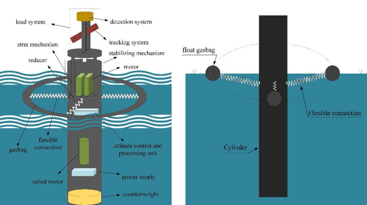 Numerical Modeling of an Offshore Small Floating Platform with Flexible Connections