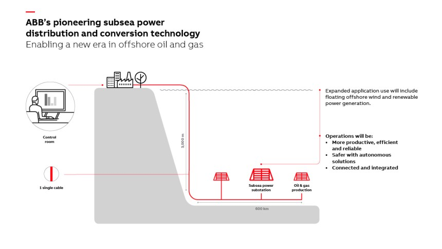 ABB subsea power system