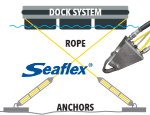 SEAFLEX Anchoring System