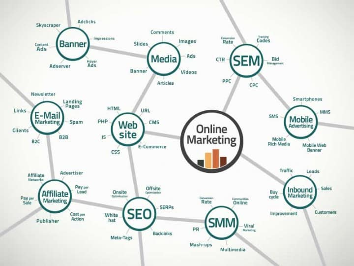 Top 5 Things that Hurt Your Website's Search Engine Rankings