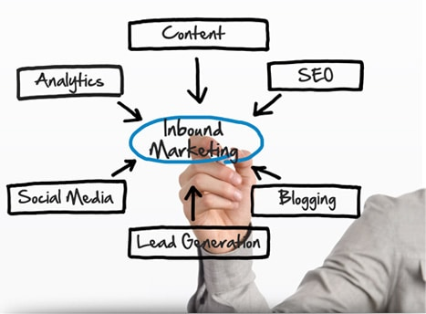 Flow chart for Inbound marketing Seafoam Media St Louis