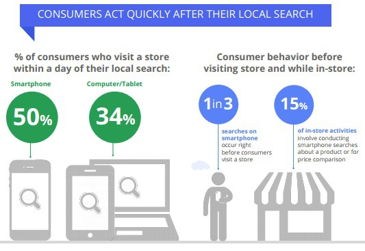 Local Search and What It Means For Your Small Business