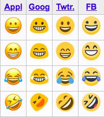 image of varying emoji organized by platform