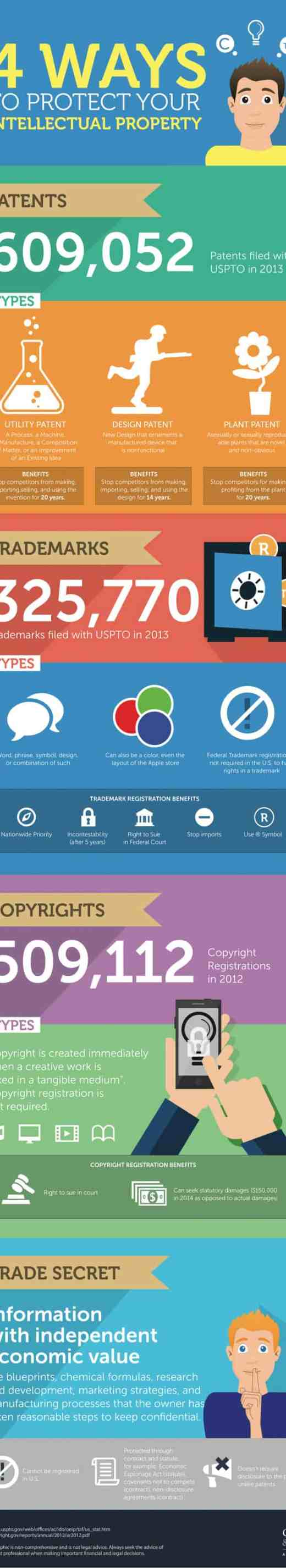 Keeping Intellectual Property Safe Infographic Seafoam Media