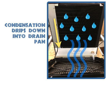 Condensation drips into drain pan