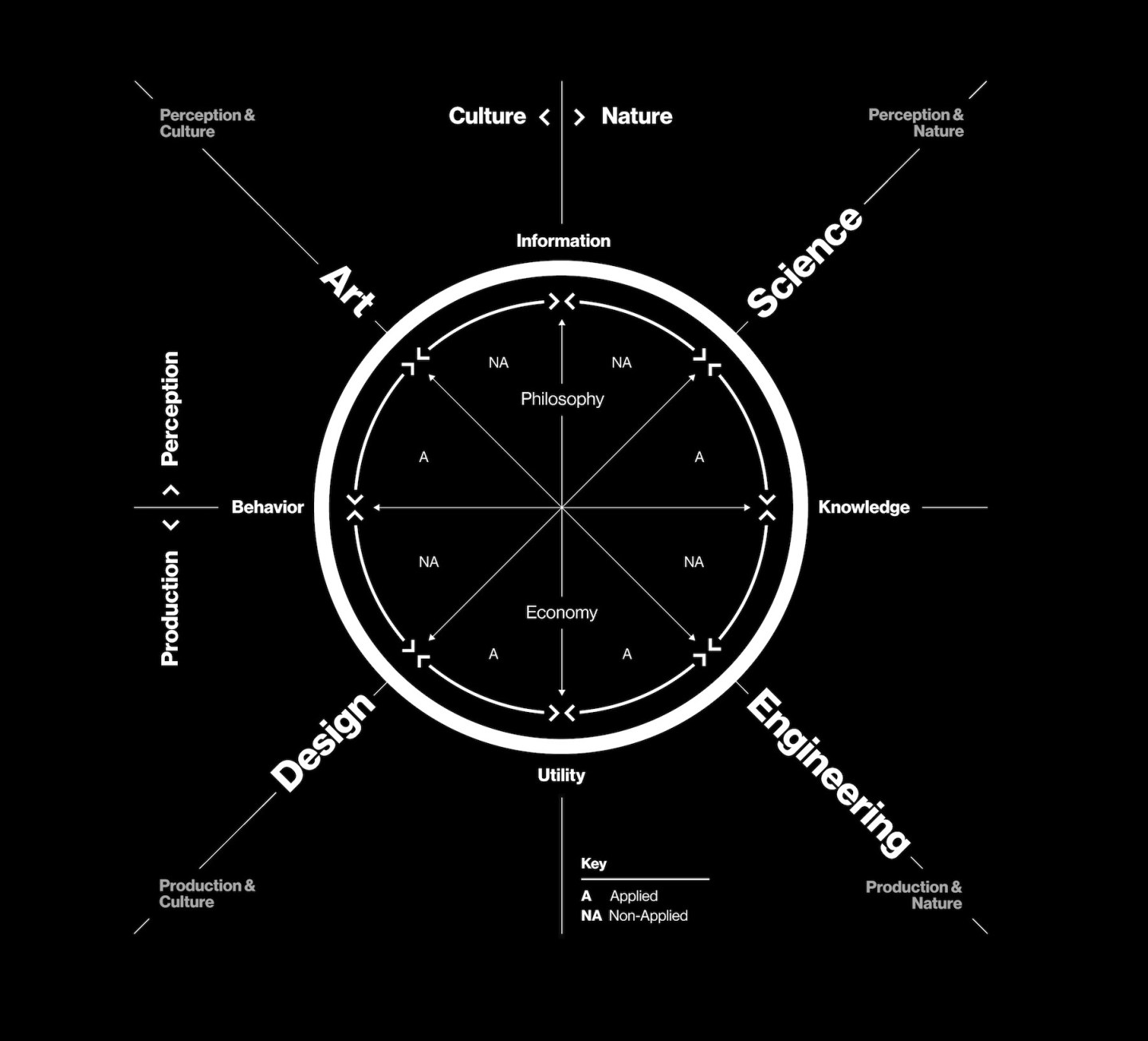 A diagram to represent the core principals of Krebs Cycle of Creativity An Exploration of Creativity and Magic.
