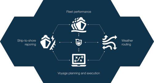 Wärtsilä Fleet Operations Solution to optimize efficiency of UltraShip's whole fleet
