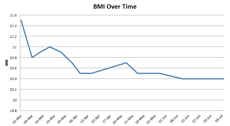 bmi-over-time