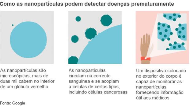 Google desenvolve pulseira para detectar câncer - 2
