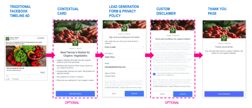 facebook lead ads breakdown