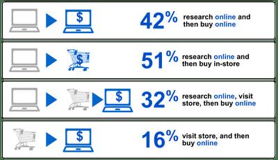 Google Retail Advertising Blog Stats