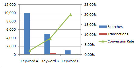 Keyword Targeting - Traffic and Conversion Rates