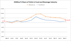 Hitwise: Food Network vs. All Recipes