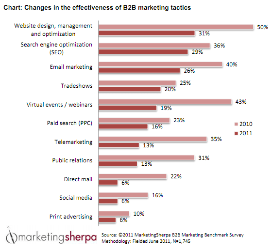 B2B marketing effectiveness