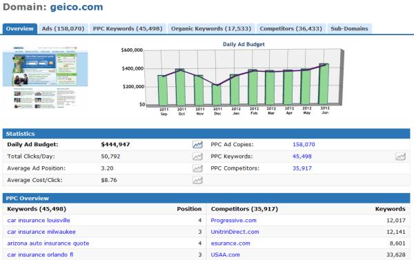 Result for Geico.com in KeywordSpy