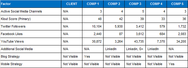 competitive analysis template pictures competitive analysis – Competitor Matrix Template