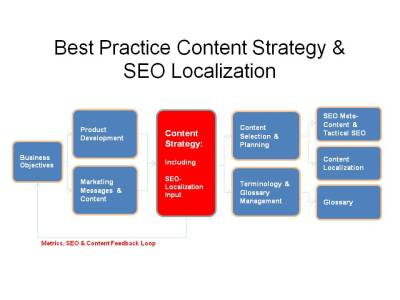 If Content Quality Is Key, Why Is So Little Attention Paid ...