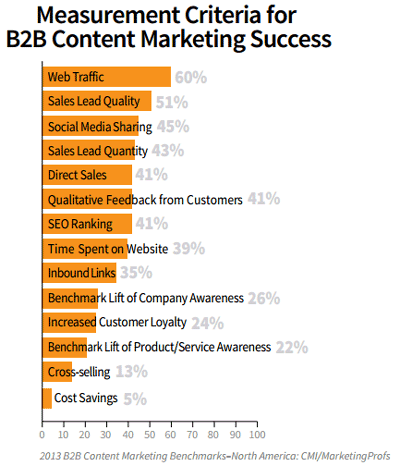B2B Content Marketing Measurement