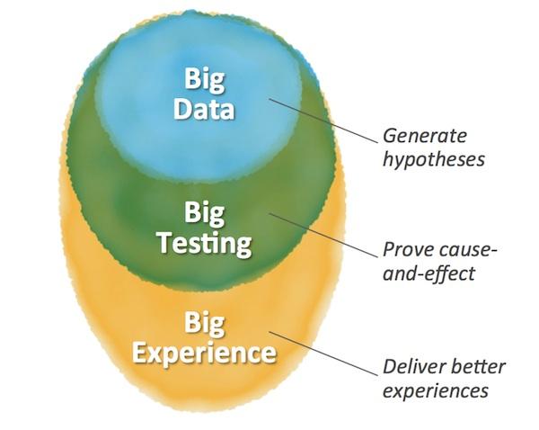 Big Data, Big Testing, Big Experience