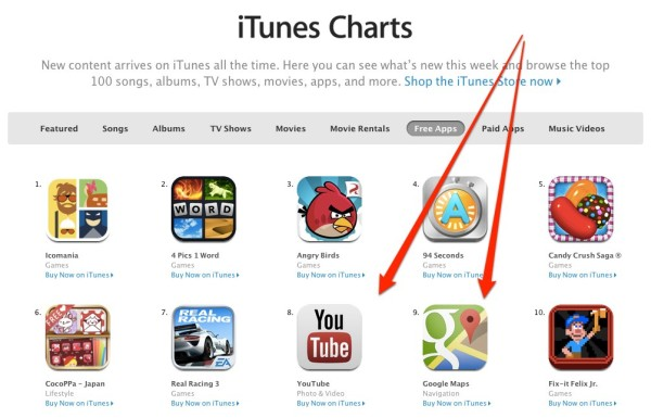 itunes charts youtube and google maps