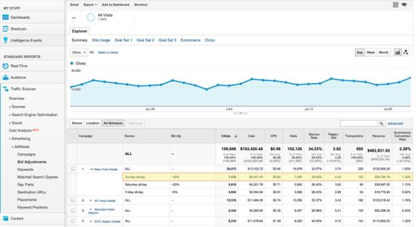 Google Analytics Bid Adjustments