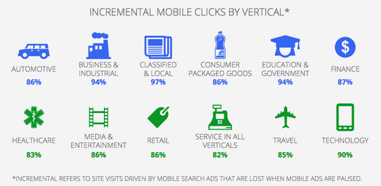 Incremental Ad Clicks Mobile Search Google