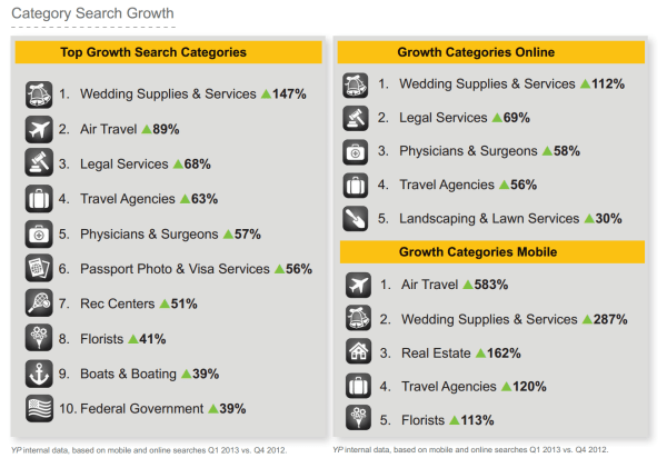 YP top growth categories Q2