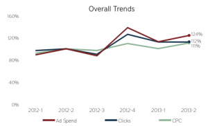 rkg q2 2013 overall ppc trends