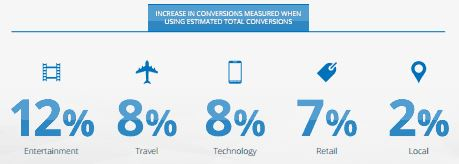 Lift in Total Conversions With Cross-Device Conversion Tracking by Vertical