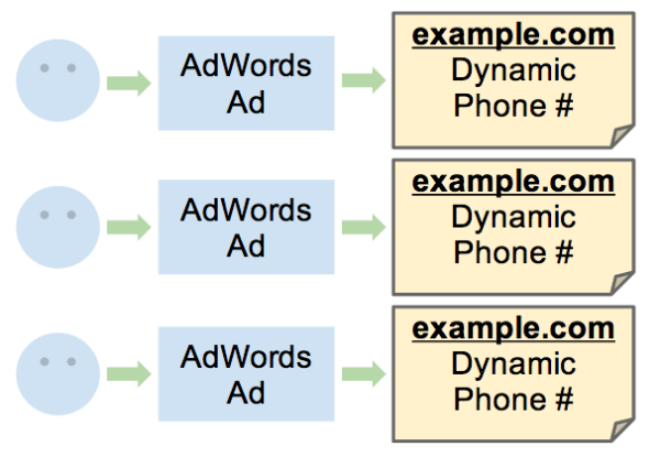 Dynamic Phone Numbers For AdWords Ads