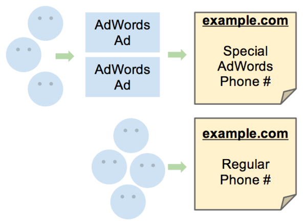 Unique Phone Number For AdWords Helps Advertisers Track Calls