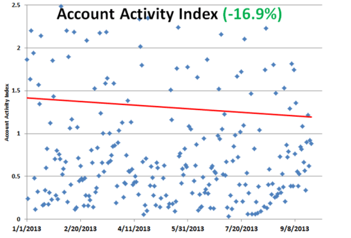 Account Activity Index
