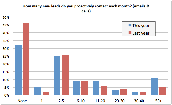 How many leads do you contact? chart