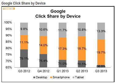 Google Click Share By Device Q3 2013 The Search Agency