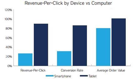 Smartphone Revenue Per Click versus Desktop