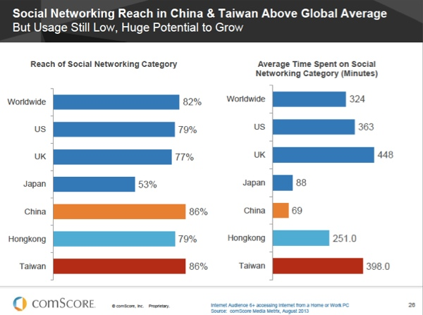 China Social Networking