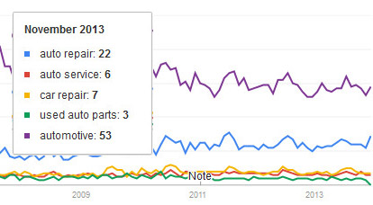 Google Trends - Auto Repair