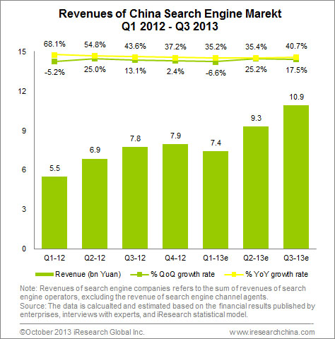 Revenue of China Search Engine Market