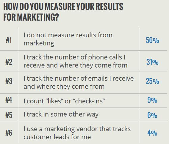 Source: Yodle Small Business Sentiment Survey, Aug. 2013