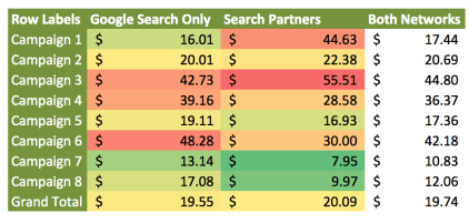 A pivot table showing Search Partners CPA performance