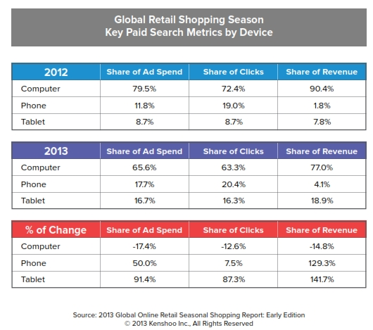 global holiday shopping metrics by device 2012 v 2013 paid search kenshoo