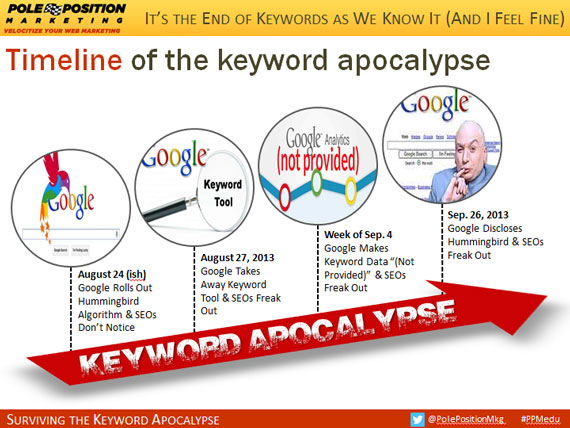 Timeline of the keyword apocalypse