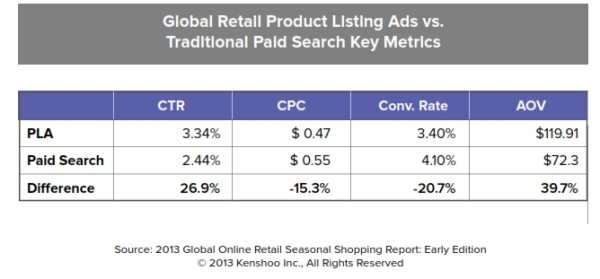 plas vs traditional paid search text ads holiday shopping season 2013