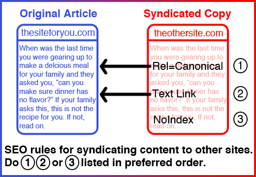 Syndicating Content Safely