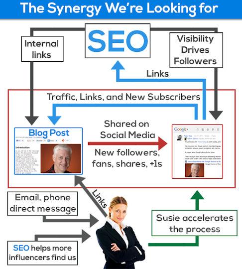 Content Social Media SEO Synergy