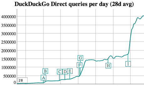 DuckDuckGo Search stats 2013