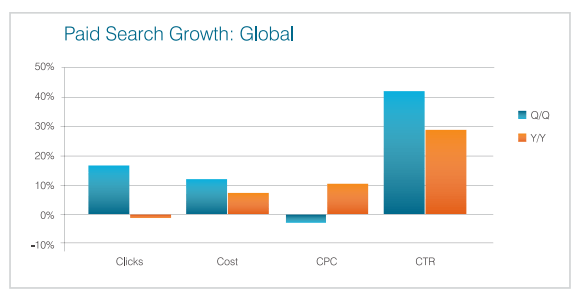 Global Paid Search Growth Q4 2013 Covario
