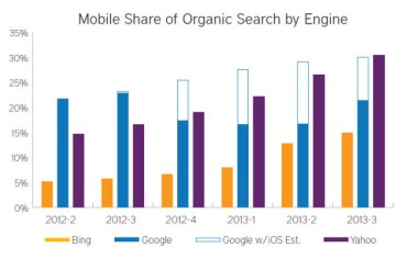 Mobile share of overall search traffic was nearly one third in Q3 of last year according to RKG.