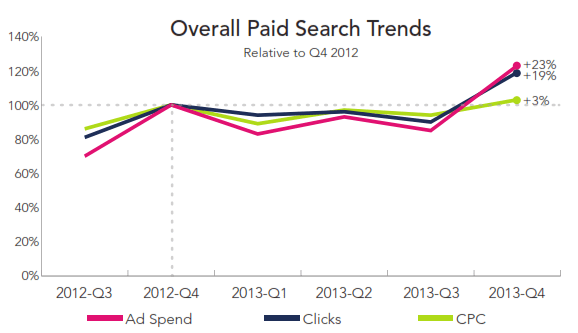 Paid Search Growth Q4 2013 RKG